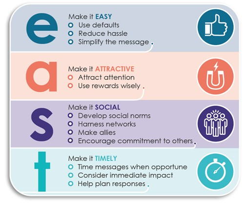 EAST behavioural insights framework