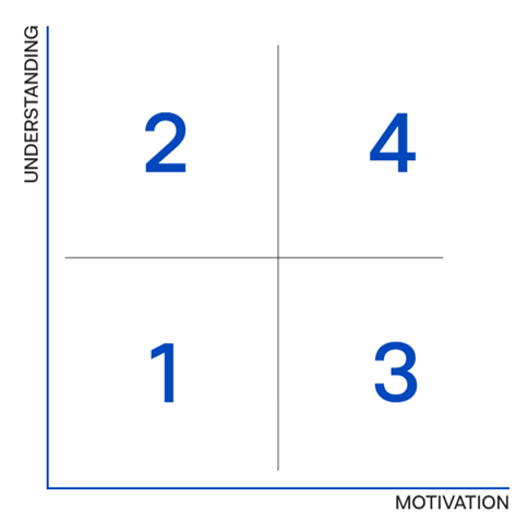 Quadrants showing different pathways for motivation or understanding prompts